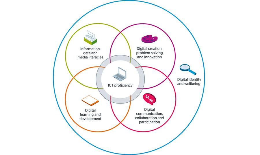 Infographic showing JISC digital capabilities.